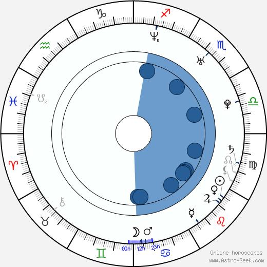 Phillip Choi wikipedia, horoscope, astrology, instagram