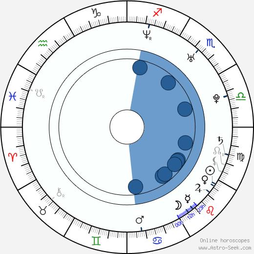 Rileah Vanderbilt wikipedia, horoscope, astrology, instagram