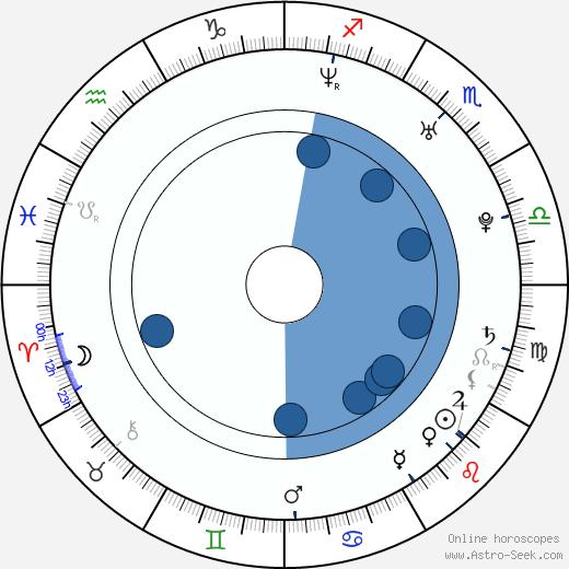 Scott Zabielski wikipedia, horoscope, astrology, instagram
