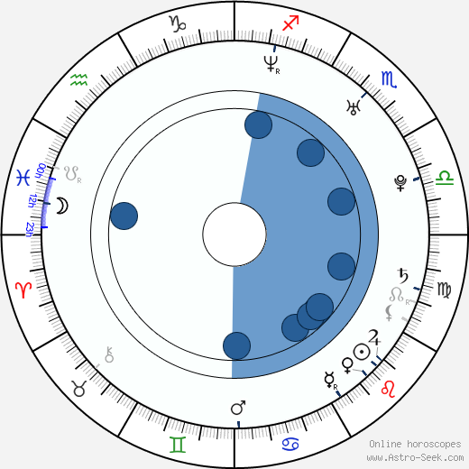 Ted Geoghegan wikipedia, horoscope, astrology, instagram
