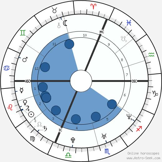 Tony Meilhon wikipedia, horoscope, astrology, instagram