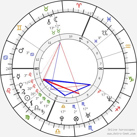Tony Meilhon birth chart, biography, wikipedia 2020, 2021