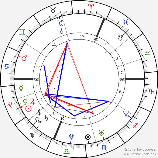 Tony Meilhon birth chart, Tony Meilhon astro natal horoscope, astrology