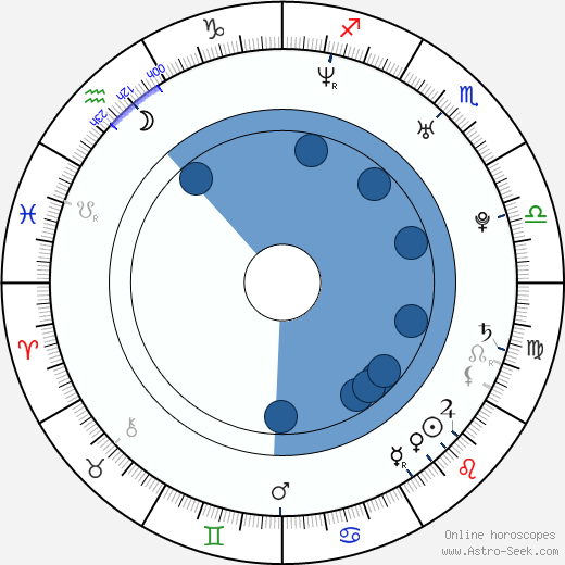 Zach Klinefelter wikipedia, horoscope, astrology, instagram