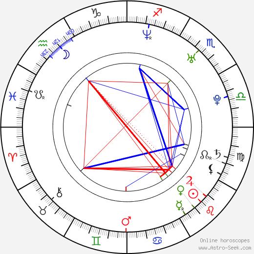 Zach Klinefelter tema natale, oroscopo, Zach Klinefelter oroscopi gratuiti, astrologia