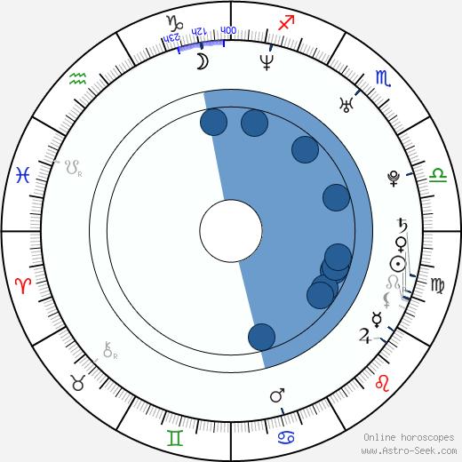 Alex Chu wikipedia, horoscope, astrology, instagram