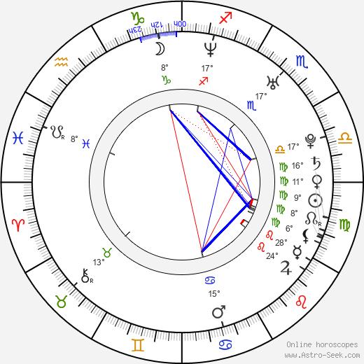 Alex Chu birth chart, biography, wikipedia 2018, 2019
