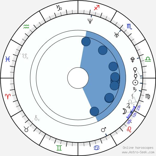 Alison Lohman wikipedia, horoscope, astrology, instagram