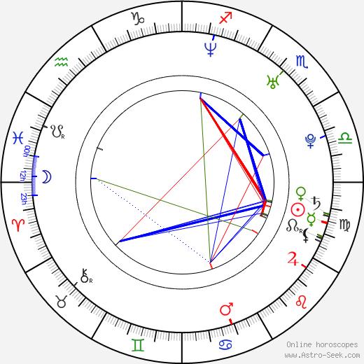 Antti Luusuaniemi birth chart, Antti Luusuaniemi astro natal horoscope, astrology