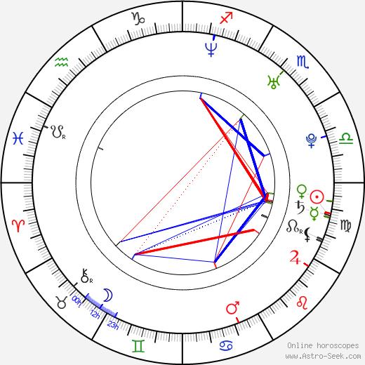 Ariana Richards birth chart, Ariana Richards astro natal horoscope, astrology