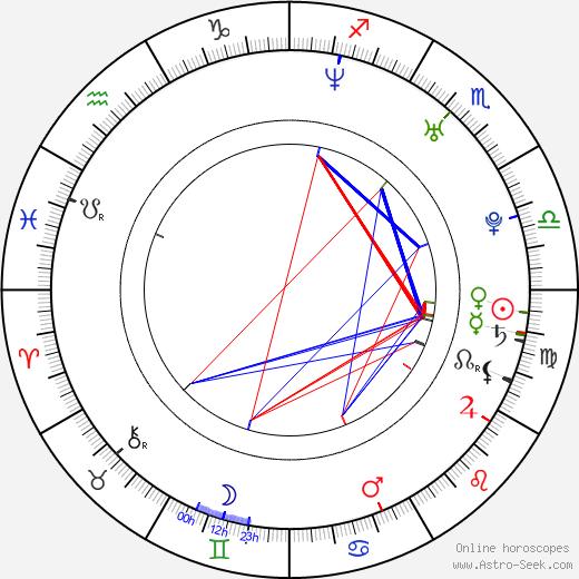 Bunny Luv tema natale, oroscopo, Bunny Luv oroscopi gratuiti, astrologia