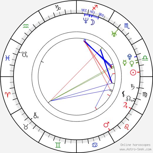 Dustin Harris день рождения гороскоп, Dustin Harris Натальная карта онлайн