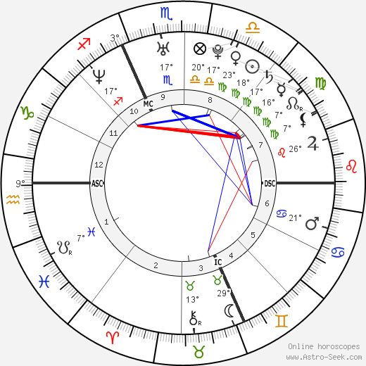 Éric Abidal birth chart, biography, wikipedia 2019, 2020