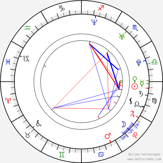 Ingrid Martz birth chart, Ingrid Martz astro natal horoscope, astrology