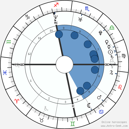 Ivica Olić wikipedia, horoscope, astrology, instagram