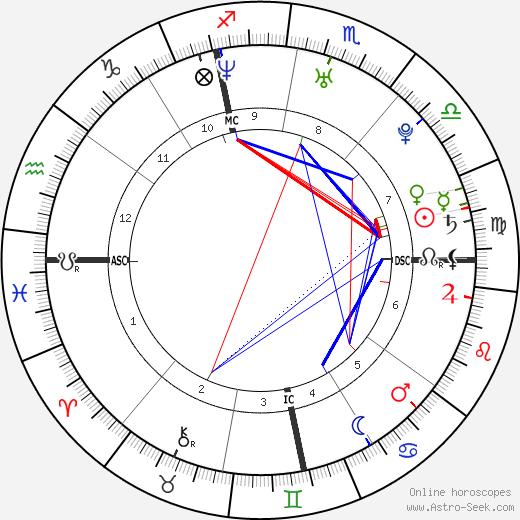 Ivica Olić tema natale, oroscopo, Ivica Olić oroscopi gratuiti, astrologia