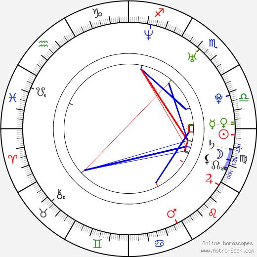 Jae-mo Ahn astro natal birth chart, Jae-mo Ahn horoscope, astrology