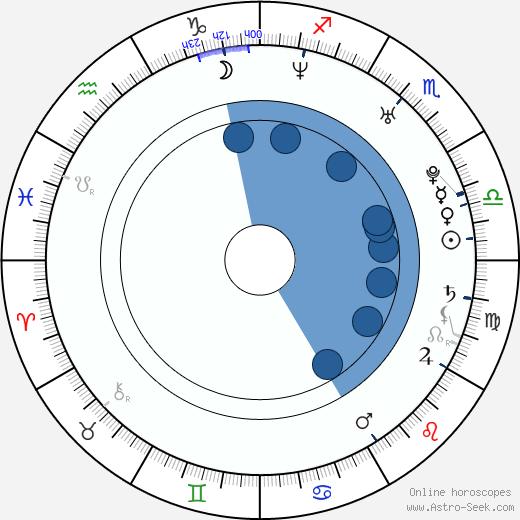 Jaroslav Volf wikipedia, horoscope, astrology, instagram
