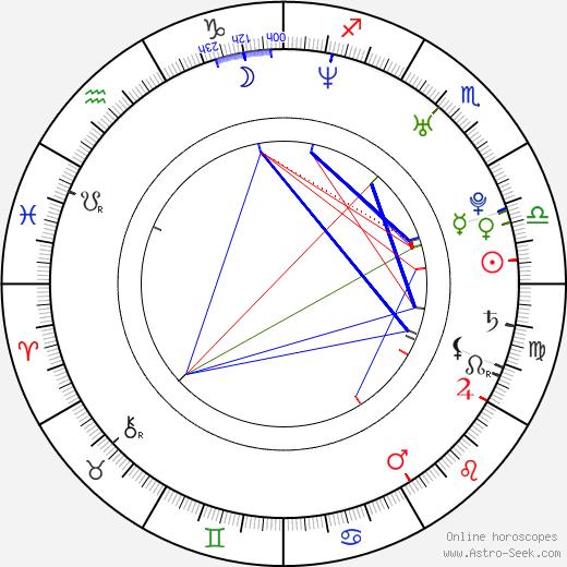 Jaroslav Volf astro natal birth chart, Jaroslav Volf horoscope, astrology