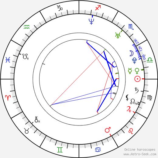Jennifer Servo birth chart, Jennifer Servo astro natal horoscope, astrology