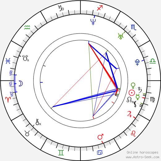 Josh Hammond astro natal birth chart, Josh Hammond horoscope, astrology