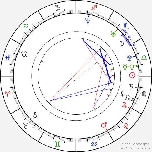 Justin Bruening astro natal birth chart, Justin Bruening horoscope, astrology