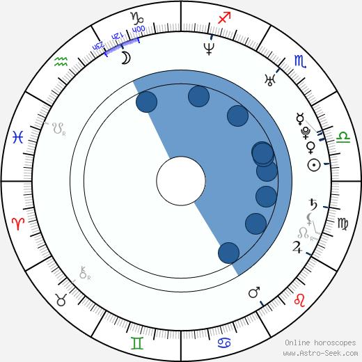 Liew Seng Tat wikipedia, horoscope, astrology, instagram