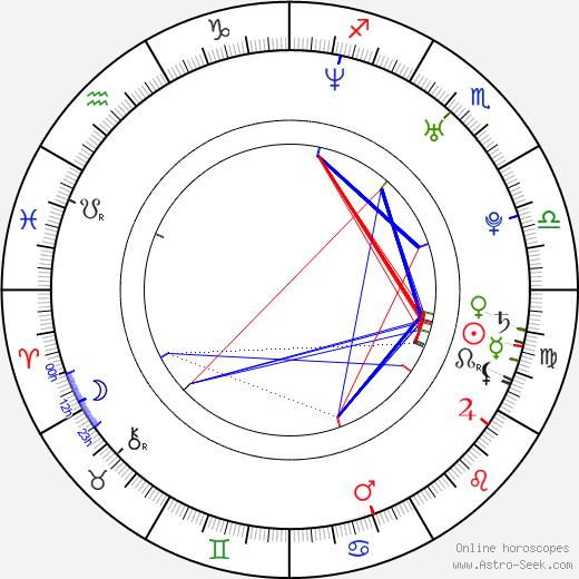 Lukas Behnken birth chart, Lukas Behnken astro natal horoscope, astrology