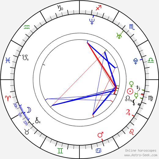 Maria Arcé tema natale, oroscopo, Maria Arcé oroscopi gratuiti, astrologia