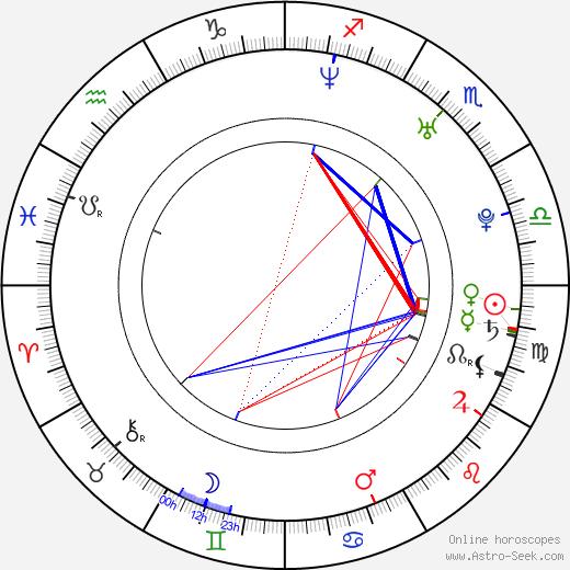Matt McTighe birth chart, Matt McTighe astro natal horoscope, astrology