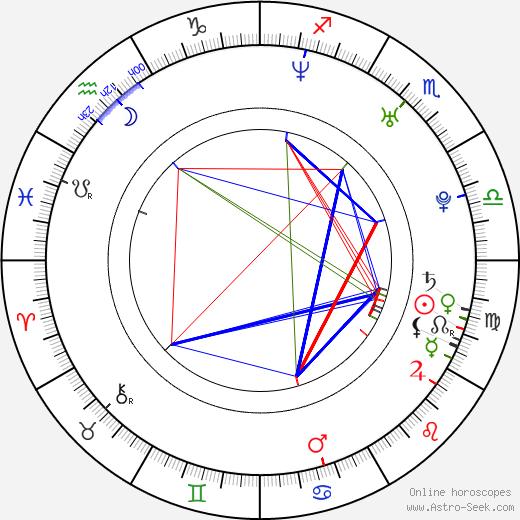 Maxim Afinogenov astro natal birth chart, Maxim Afinogenov horoscope, astrology