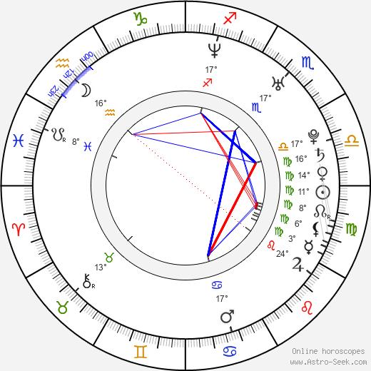 McKayla birth chart, biography, wikipedia 2020, 2021