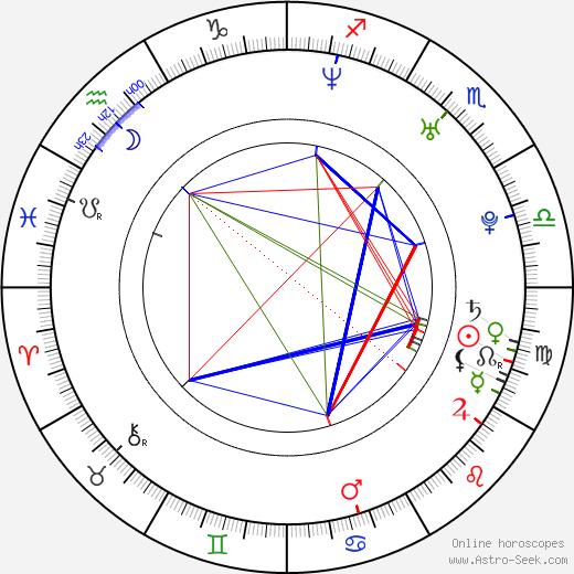 McKayla birth chart, McKayla astro natal horoscope, astrology
