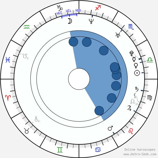 Michaela Maurerová wikipedia, horoscope, astrology, instagram
