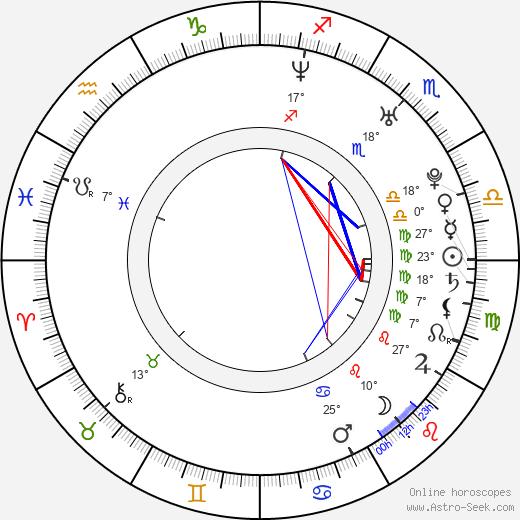 Neill Blomkamp tema natale, biography, Biografia da Wikipedia 2019, 2020