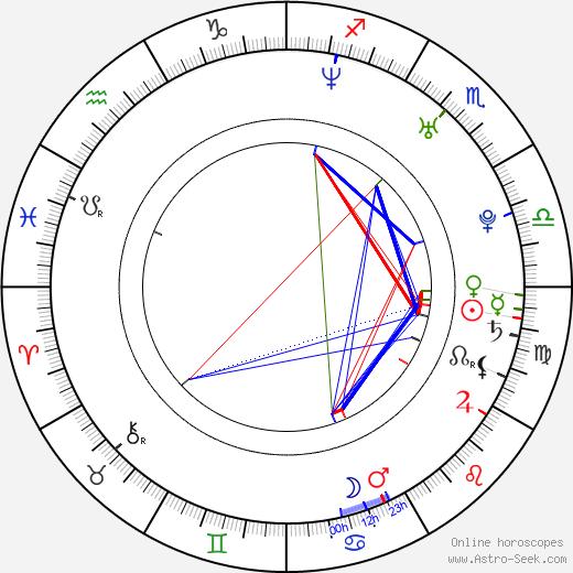 Nicole Fiscella birth chart, Nicole Fiscella astro natal horoscope, astrology