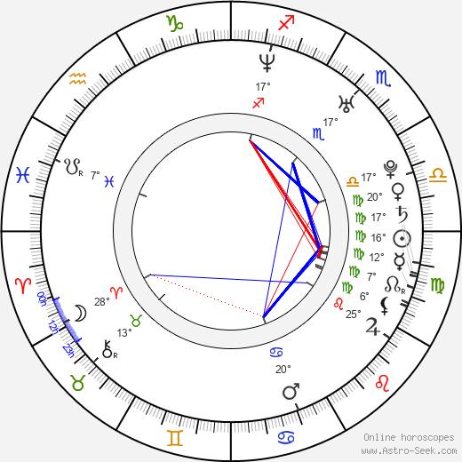 Nikki Deloach birth chart, biography, wikipedia 2019, 2020