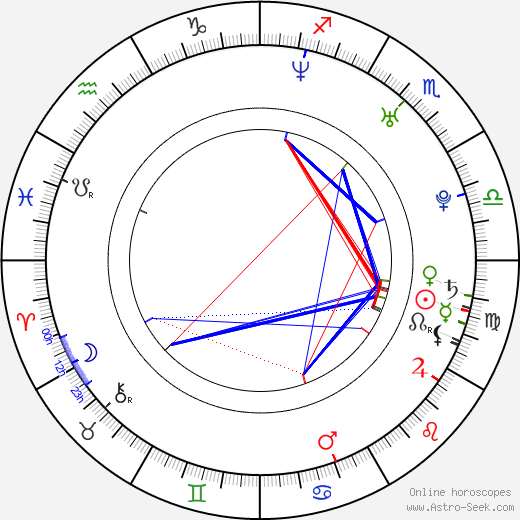 Nikki Deloach astro natal birth chart, Nikki Deloach horoscope, astrology
