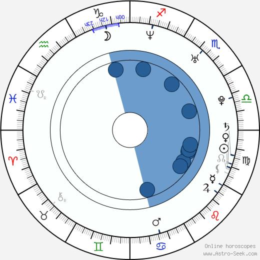 Radek Coufal wikipedia, horoscope, astrology, instagram