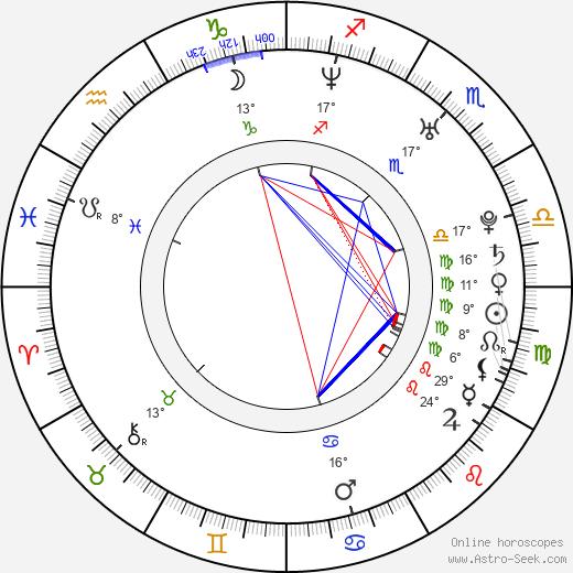 Radek Coufal birth chart, biography, wikipedia 2019, 2020