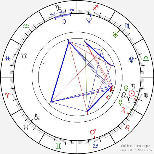 Radek Coufal birth chart, Radek Coufal astro natal horoscope, astrology