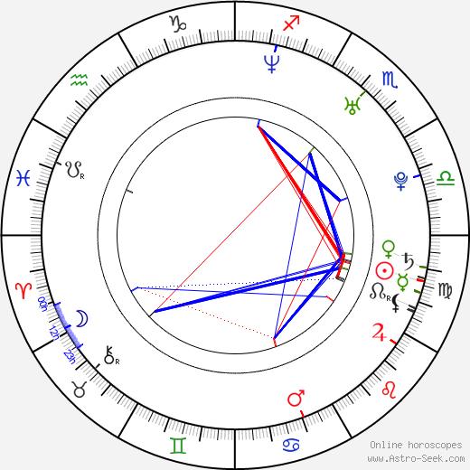 Sarah Groundwater tema natale, oroscopo, Sarah Groundwater oroscopi gratuiti, astrologia