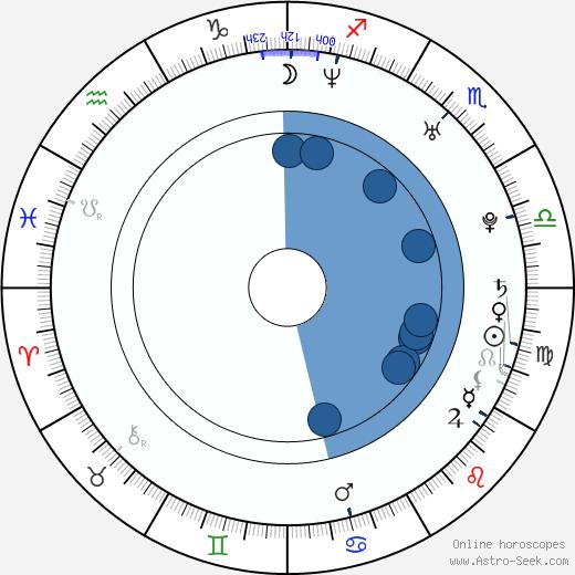 Štefan Chrappa wikipedia, horoscope, astrology, instagram