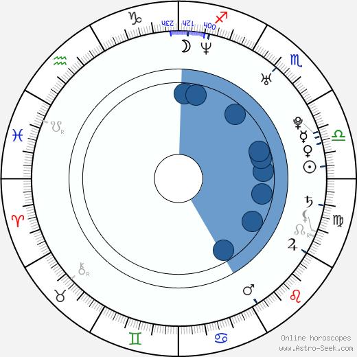 Stewart Hopewell wikipedia, horoscope, astrology, instagram