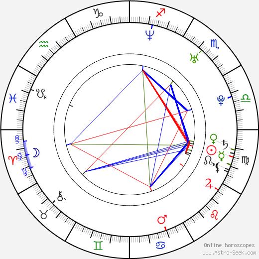 Sun Haipeng день рождения гороскоп, Sun Haipeng Натальная карта онлайн