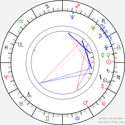 Ted Jan Roberts astro natal birth chart, Ted Jan Roberts horoscope, astrology