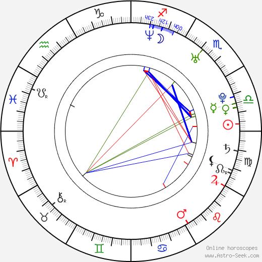 Zita Görög tema natale, oroscopo, Zita Görög oroscopi gratuiti, astrologia