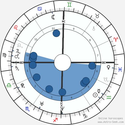 Alicia Cavanaugh wikipedia, horoscope, astrology, instagram