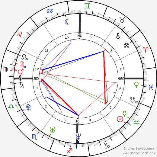 Alicia Cavanaugh tema natale, oroscopo, Alicia Cavanaugh oroscopi gratuiti, astrologia