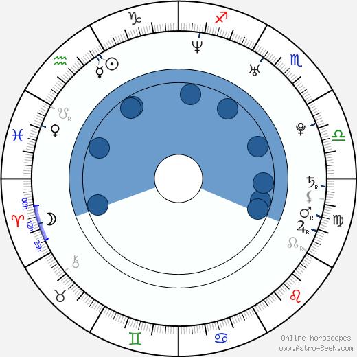 Anna Wielgucka wikipedia, horoscope, astrology, instagram